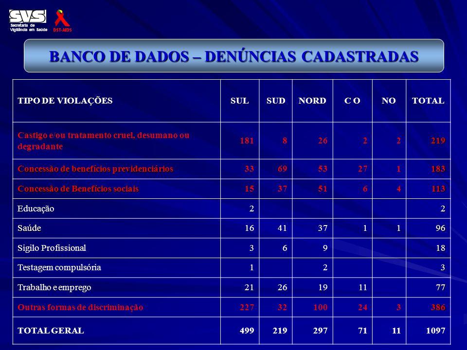 Secretaria de Vigilância em Saúde BANCO DE DADOS – DENÚNCIAS CADASTRADAS TIPO DE VIOLAÇÕESSULSUDNORDC ONOTOTAL Castigo e/ou tratamento cruel, desumano