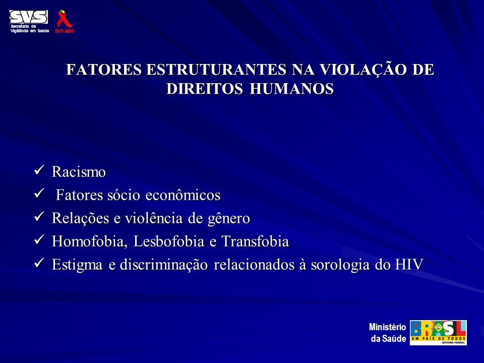 FATORES ESTRUTURANTES NA VIOLAÇÃO DE DIREITOS HUMANOS Racismo Racismo Fatores sócio econômicos Fatores sócio econômicos Relações e violência de gênero