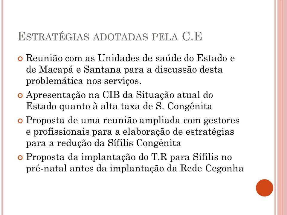 E STRATÉGIAS ADOTADAS PELA C.E Reunião com as Unidades de saúde do Estado e de Macapá e Santana para a discussão desta problemática nos serviços. Apre
