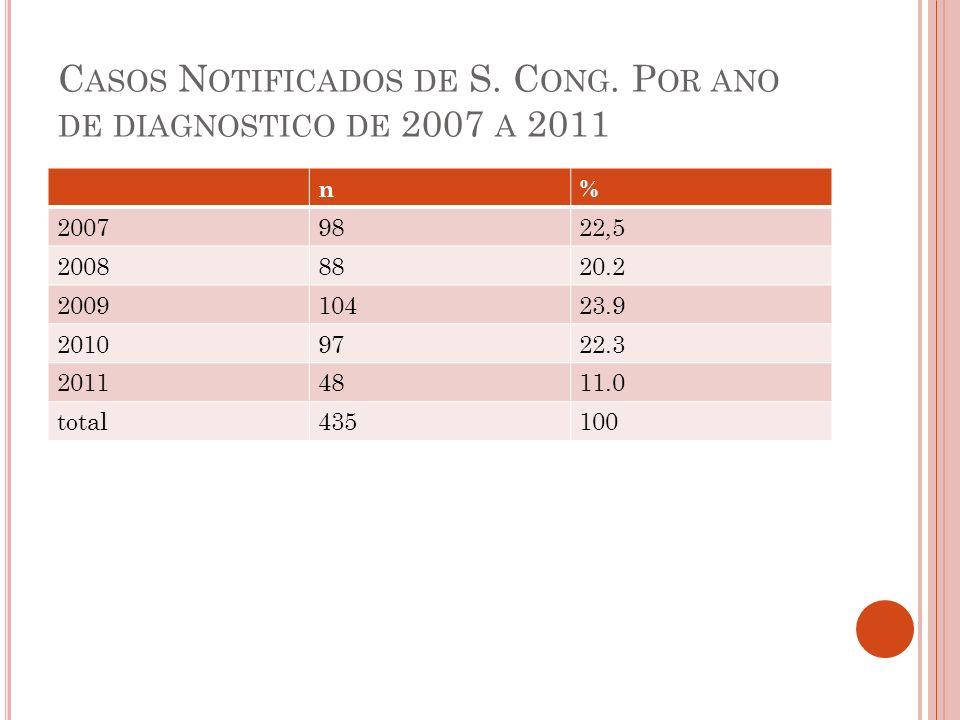 C ASOS N OTIFICADOS DE S. C ONG. P OR ANO DE DIAGNOSTICO DE 2007 A 2011 n% 20079822,5 20088820.2 200910423.9 20109722.3 20114811.0 total435100
