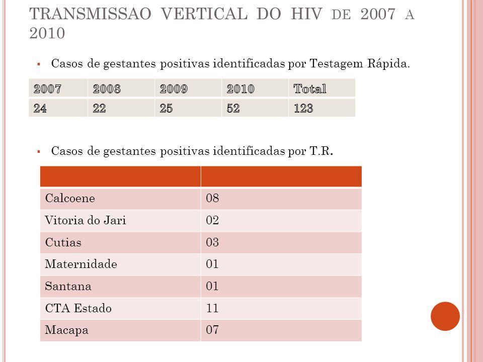 TRANSMISSAO VERTICAL DO HIV DE 2007 A 2010 Casos de gestantes positivas identificadas por Testagem Rápida. Casos de gestantes positivas identificadas