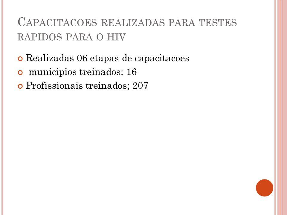 AÇOES REALIZADAS EM 2011 Diagnóstico Rápido do HIV 1 e 2 1) Supervisão técnica aos municípios para avaliar as condições de implantação do teste rápido (Itaubal, Pracuúba, Ferreira Gomes, Porto Grande) 2) Reunião com profissionais dos hospitais: Alberto Lima e de Emergência para a implantação do Teste Rápido para o HIV.