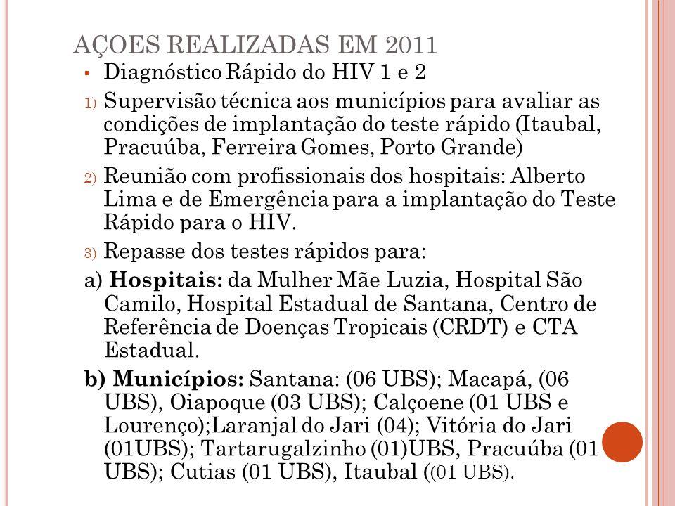 AÇOES REALIZADAS EM 2011 Diagnóstico Rápido do HIV 1 e 2 1) Supervisão técnica aos municípios para avaliar as condições de implantação do teste rápido