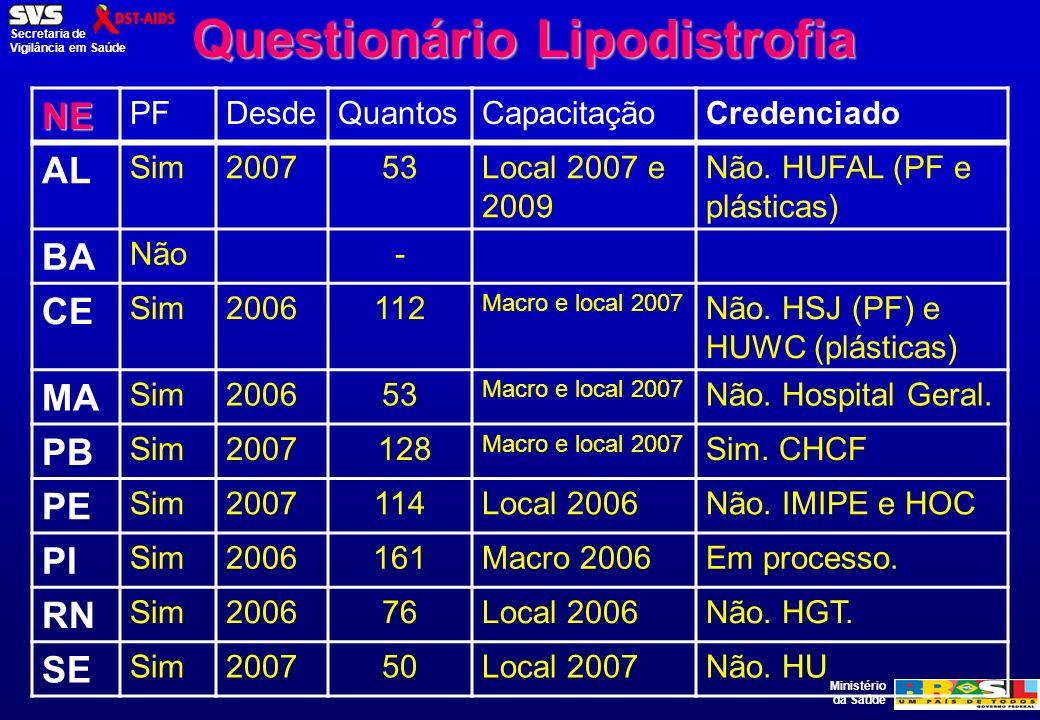 Ministério da Saúde Secretaria de Vigilância em Saúde Questionário Lipodistrofia NE PFDesdeQuantosCapacitaçãoCredenciado AL Sim200753Local 2007 e 2009