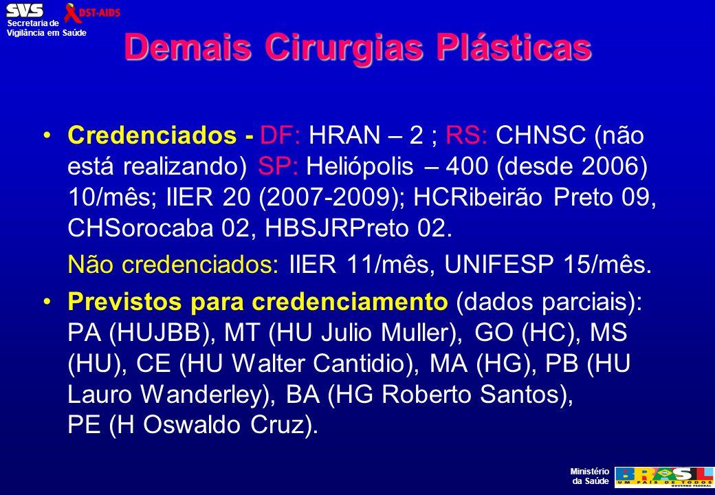 Ministério da Saúde Secretaria de Vigilância em Saúde Demais Cirurgias Plásticas Credenciados - DF: HRAN – 2 ; RS: CHNSC (não está realizando) SP: Hel