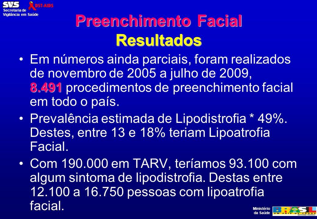 Ministério da Saúde Secretaria de Vigilância em Saúde Preenchimento Facial Resultados 8.491Em números ainda parciais, foram realizados de novembro de