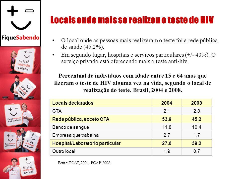 O local onde as pessoas mais realizaram o teste foi a rede pública de saúde (45,2%). Em segundo lugar, hospitais e serviços particulares (+/- 40%). O