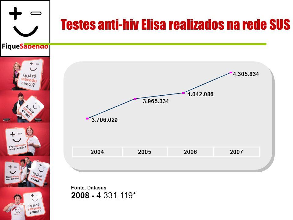 Testes anti-hiv Elisa realizados na rede SUS Fonte: Datasus 2008 - 4.331.119* 2004200520062007 3.706.029 3.965.334 4.042.086 4.305.834