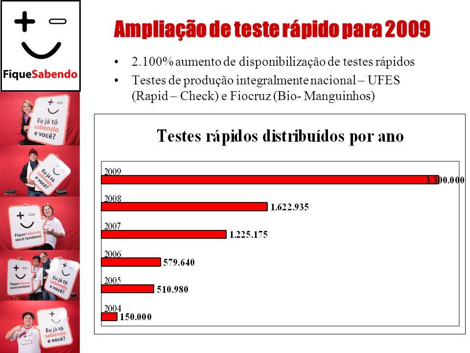 Ampliação de teste rápido para 2009 2.100% aumento de disponibilização de testes rápidos Testes de produção integralmente nacional – UFES (Rapid – Che