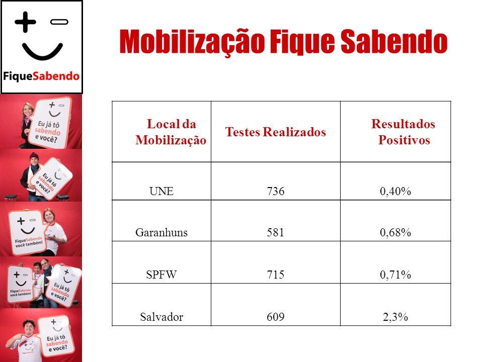 Mobilização Fique Sabendo Local da Mobilização Testes Realizados Resultados Positivos UNE7360,40% Garanhuns5810,68% SPFW7150,71% Salvador6092,3%
