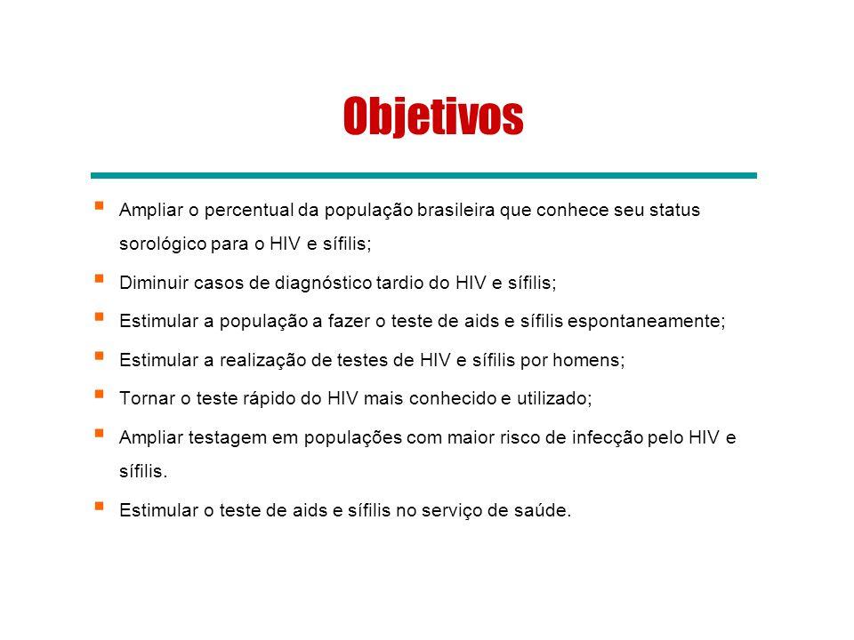 Ampliar o percentual da população brasileira que conhece seu status sorológico para o HIV e sífilis; Diminuir casos de diagnóstico tardio do HIV e síf