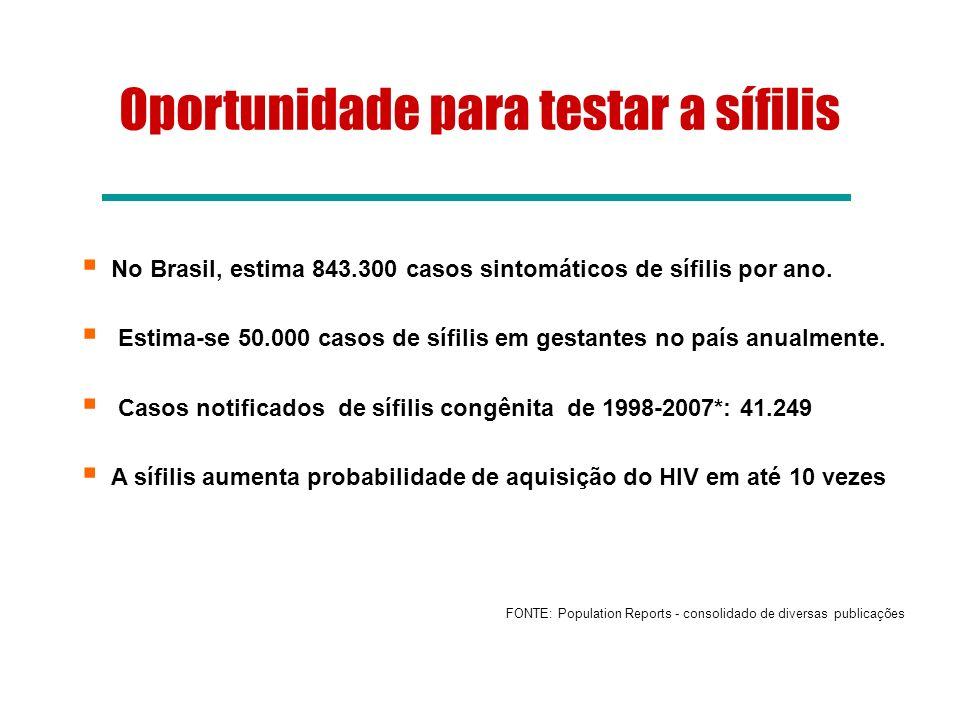 Oportunidade para testar a sífilis No Brasil, estima 843.300 casos sintomáticos de sífilis por ano. Estima-se 50.000 casos de sífilis em gestantes no