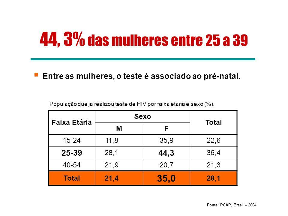 Faixa Etária Sexo Total MF 15-2411,835,922,6 25-39 28,1 44,3 36,4 40-5421,920,721,3 Total21,4 35,0 28,1 Fonte: PCAP, Brasil – 2004 População que já re