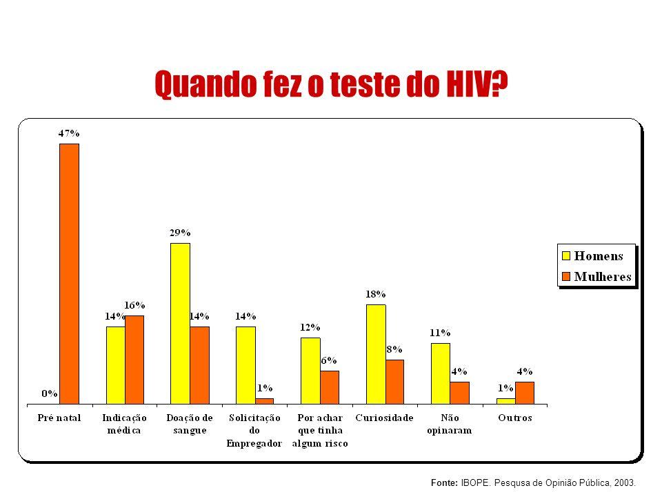 Quando fez o teste do HIV? Fonte: IBOPE. Pesqusa de Opinião Pública, 2003.