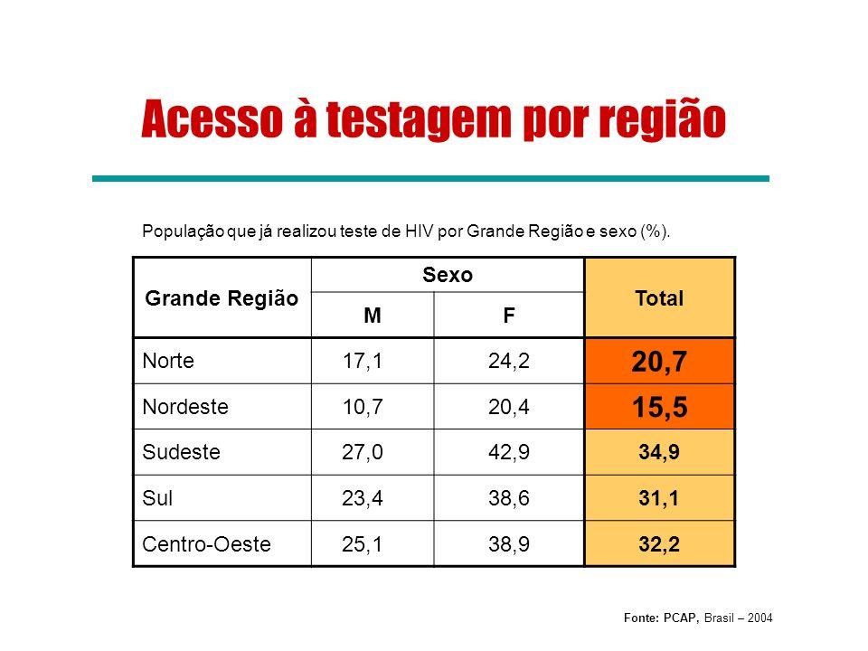 População que já realizou teste de HIV por Grande Região e sexo (%). Grande Região Sexo Total MF Norte17,124,2 20,7 Nordeste10,720,4 15,5 Sudeste27,04