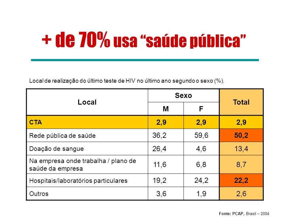 Local de realização do último teste de HIV no último ano segundo o sexo (%). Local Sexo Total MF CTA 2,9 Rede pública de saúde 36,259,650,2 Doação de