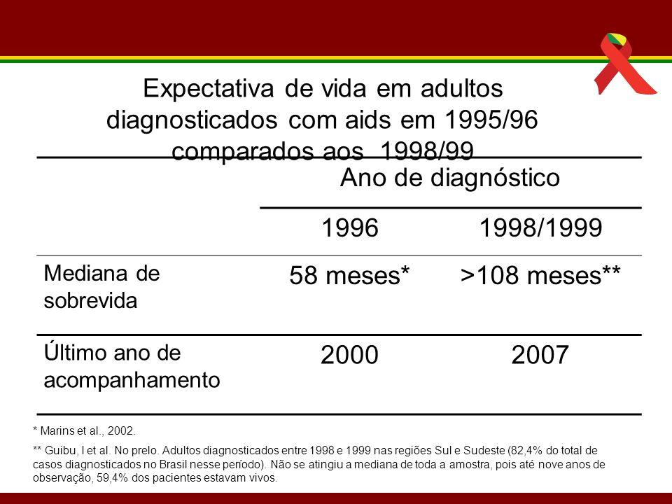 Expectativa de vida em adultos diagnosticados com aids em 1995/96 comparados aos 1998/99 Ano de diagnóstico 19961998/1999 Mediana de sobrevida 58 mese