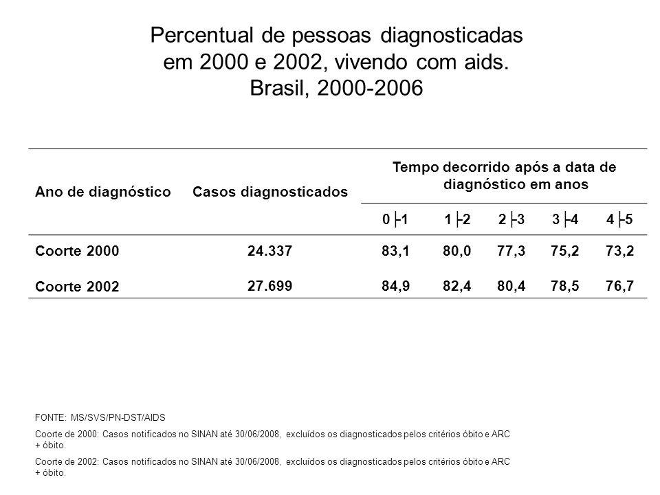 Percentual de pessoas diagnosticadas em 2000 e 2002, vivendo com aids. Brasil, 2000-2006 Ano de diagnósticoCasos diagnosticados Tempo decorrido após a