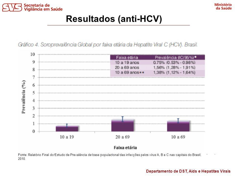 Departamento de DST, Aids e Hepatites Virais Resultados (anti-HCV) Fonte: Relatório Final do Estudo de Prevalência de base populacional das infecções