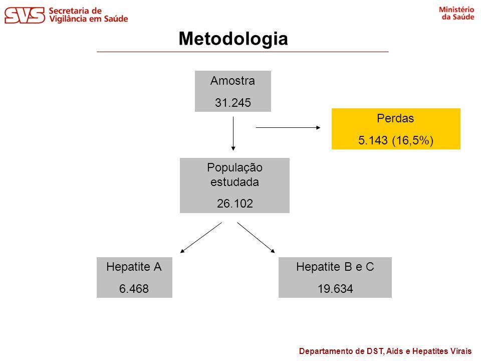 Departamento de DST, Aids e Hepatites Virais Metodologia Amostra 31.245 População estudada 26.102 Perdas 5.143 (16,5%) Hepatite A 6.468 Hepatite B e C