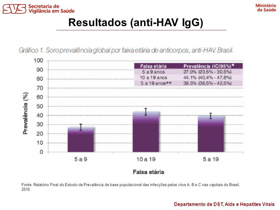 Departamento de DST, Aids e Hepatites Virais Resultados (anti-HAV IgG) Fonte: Relatório Final do Estudo de Prevalência de base populacional das infecç