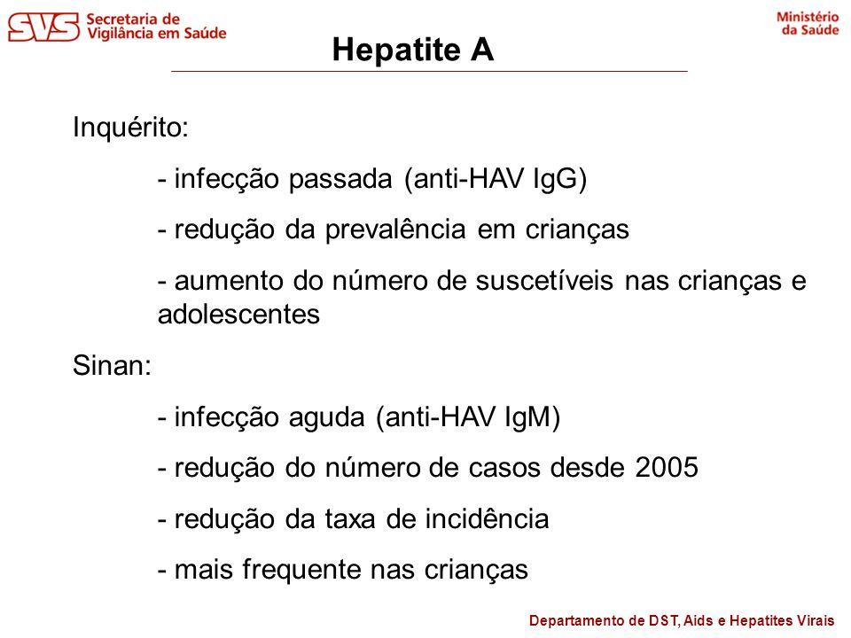 Departamento de DST, Aids e Hepatites Virais Hepatite A Inquérito: - infecção passada (anti-HAV IgG) - redução da prevalência em crianças - aumento do