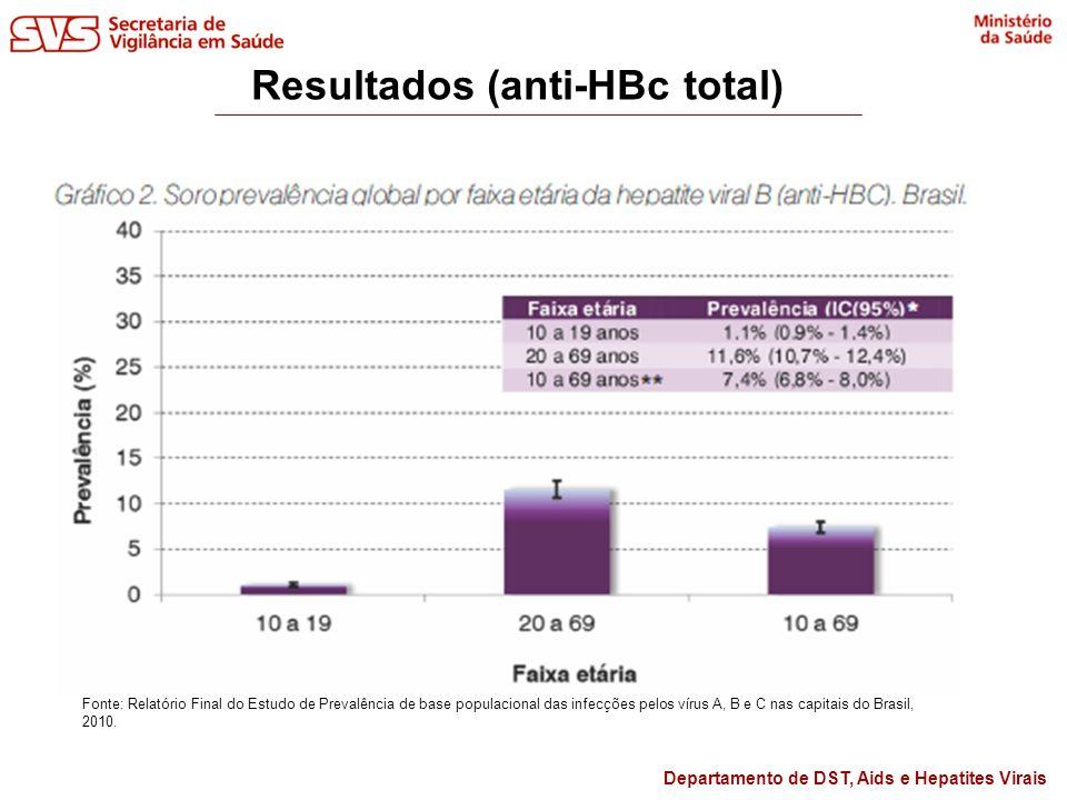 Departamento de DST, Aids e Hepatites Virais Resultados (HBsAg) Fonte: Relatório Final do Estudo de Prevalência de base populacional das infecções pelos vírus A, B e C nas capitais do Brasil, 2010.