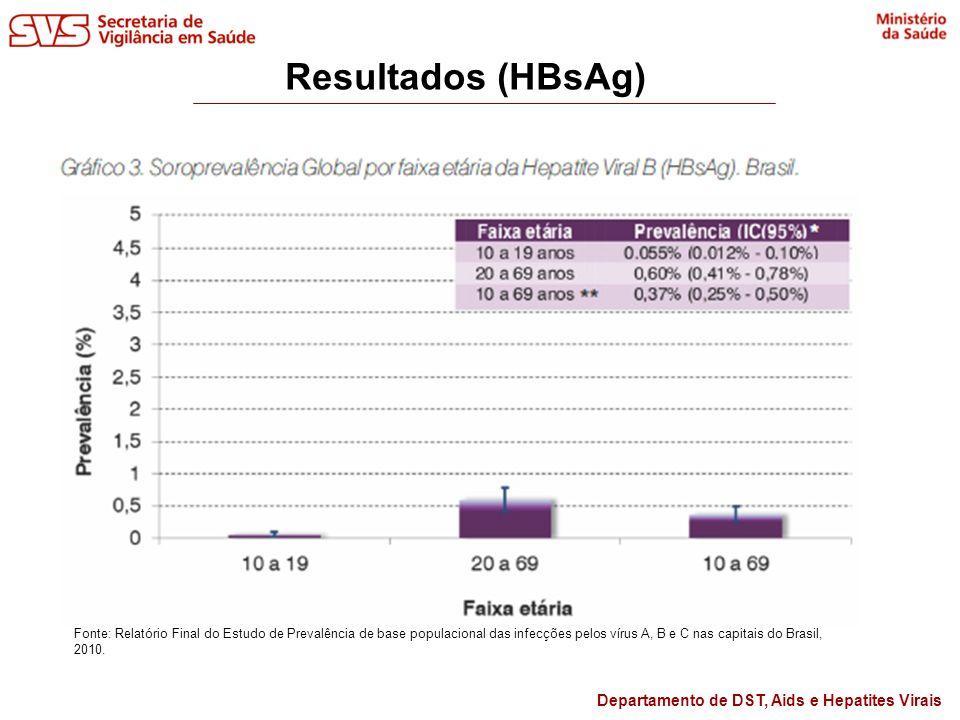 Departamento de DST, Aids e Hepatites Virais Hepatite B Inquérito: - Contato com o VHB (anti-HBc), infecção ativa (HBsAg), imunidade (anti-HBs) - Baixa endemicidade (menor que 1%) no conjunto das capitais e DF - Fatores relacionados: aumento da idade, condição socioeconômica, sexo masculino, uso de drogas Sinan: - infecção passada (cicatriz sorológica), infecção ativa (aguda ou crônica), hepatite fulminante.