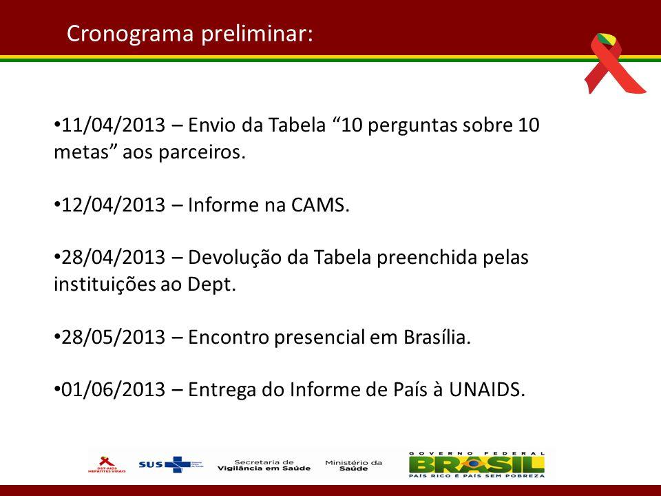 11/04/2013 – Envio da Tabela 10 perguntas sobre 10 metas aos parceiros. 12/04/2013 – Informe na CAMS. 28/04/2013 – Devolução da Tabela preenchida pela