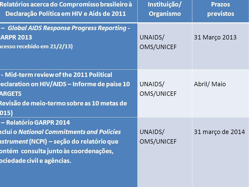 Processo de Construção dos Relatórios Internacionais Formação do GT interno Relatórios Internacionais no DDAHV em janeiro de 2013; OSC indicaram seus representantes para participar do processo, contando com representantes da CAMS; Início do processo de troca de informações virtual em 01/03/13; Reunião presencial em 22/3/12 em Brasília para preenchimento GARPR 2013; Em 2013, no lugar do NCPI (National Commitments and Policies Instrument - que contém consulta junto às coordenações, sociedade civil e agências) os países serão convidados a apresentar um Informe de país sobre os progressos em direção às 10 metas de 2015 (Próxima atividade deste Grupo durante abril e maio 2013).