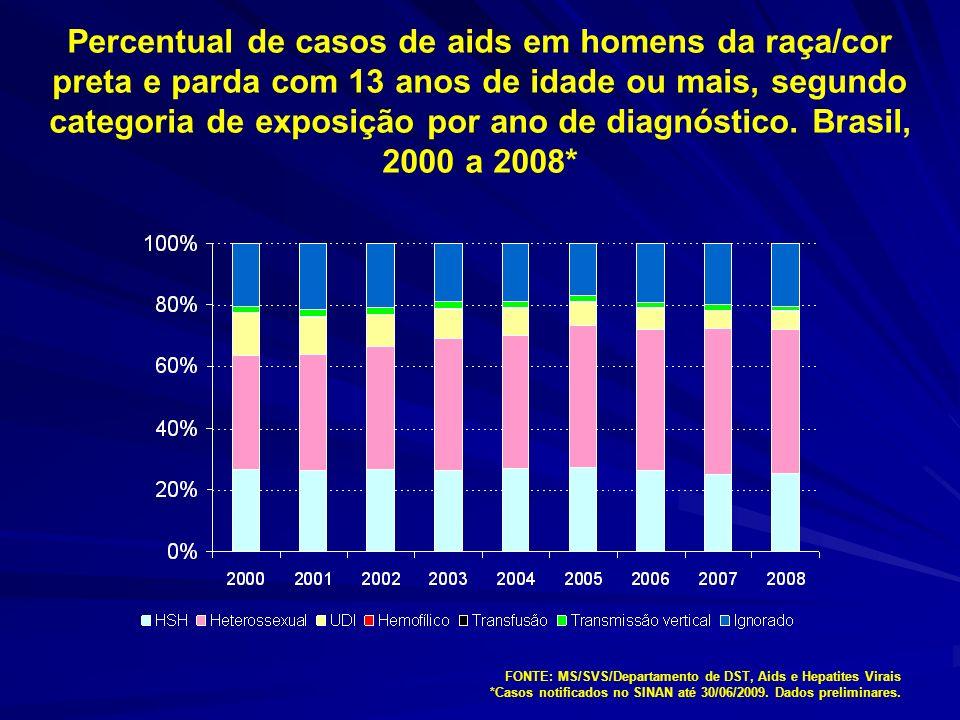 Percentual de casos de aids em indivíduos da raça/cor preta e parda, segundo segundo faixa etária.