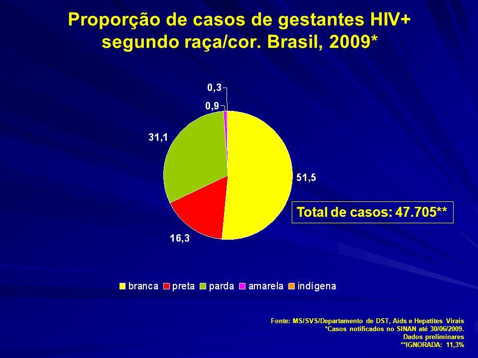 Proporção de casos de gestantes HIV+ segundo raça/cor.