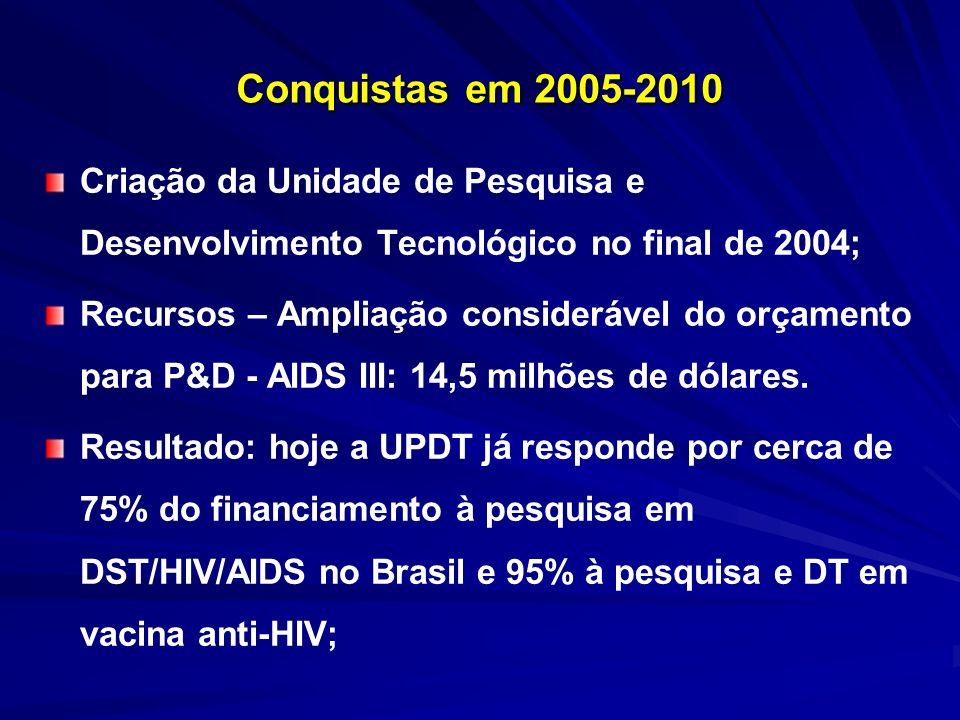 Conquistas em 2005-2009 Lançamento de editais públicos – 14 Chamadas nacionais e regionais, lançadas em 4 anos (cerca de 3 Chamadas ao ano); 2 Chamadas de Pesquisa Nacionais em População Negra e HIV/AIDS Transparência: comitês externos e independentes de avaliação apoiados por pareceres ad hoc.