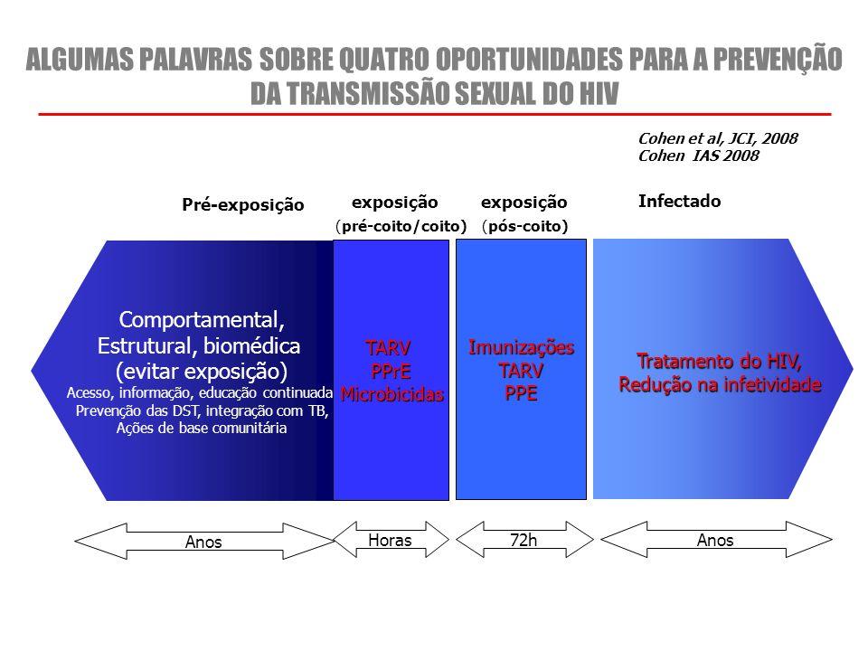 ALGUMAS PALAVRAS SOBRE QUATRO OPORTUNIDADES PARA A PREVENÇÃO DA TRANSMISSÃO SEXUAL DO HIV Anos Tratamento do HIV, Redução na infetividade Redução na i