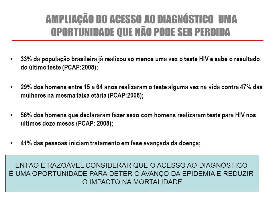 AMPLIAÇÃO DO ACESSO AO DIAGNÓSTICO UMA OPORTUNIDADE QUE NÃO PODE SER PERDIDA 33% da população brasileira já realizou ao menos uma vez o teste HIV e sa