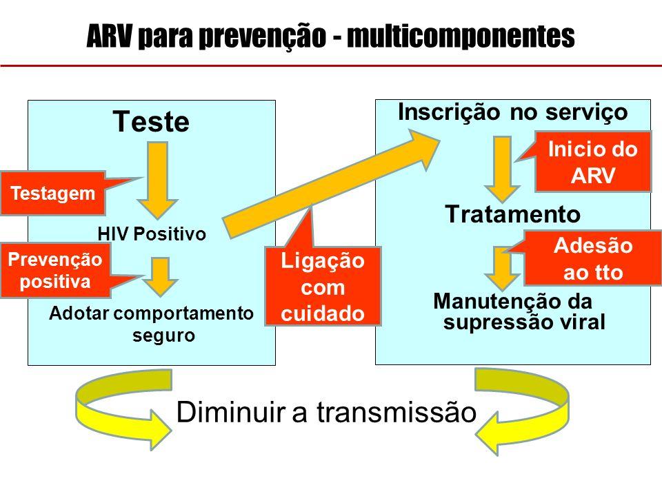ARV para prevenção - multicomponentes Teste HIV Positivo Adotar comportamento seguro Inscrição no serviço Tratamento Manutenção da supressão viral Pre