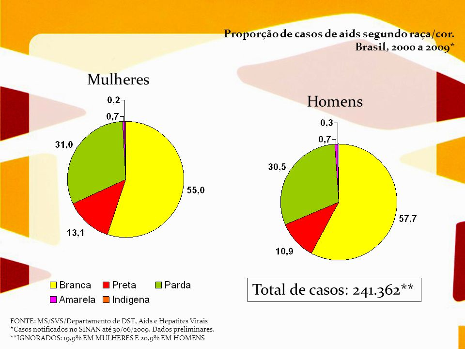 Mulheres Homens Proporção de casos de aids segundo raça/cor. Brasil, 2000 a 2009* Total de casos: 241.362** FONTE: MS/SVS/Departamento de DST, Aids e