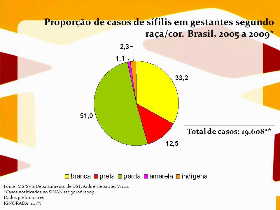 Proporção de casos de sífilis em gestantes segundo raça/cor. Brasil, 2005 a 2009* Total de casos: 19.608** Fonte: MS/SVS/Departamento de DST, Aids e H