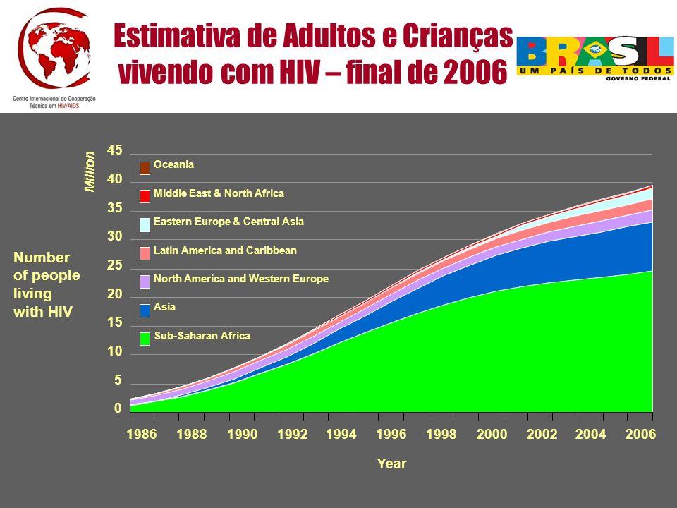 Dados Regionais de HIV e AIDS, final de 2006
