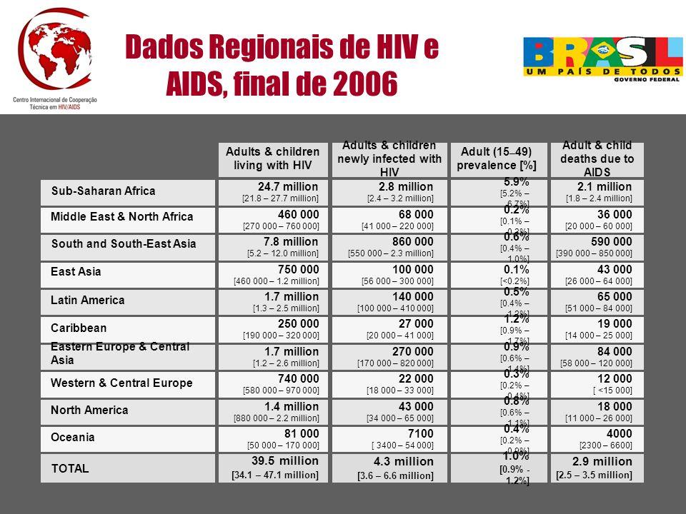 Agências parceiras DFID GTZ Possíveis parceiros futuros KFW Embaixada da Holanda no Brasil Outros parceiros em projetos CDC UNFPA, UNICEF, WHO, World Bank Agências parceiras