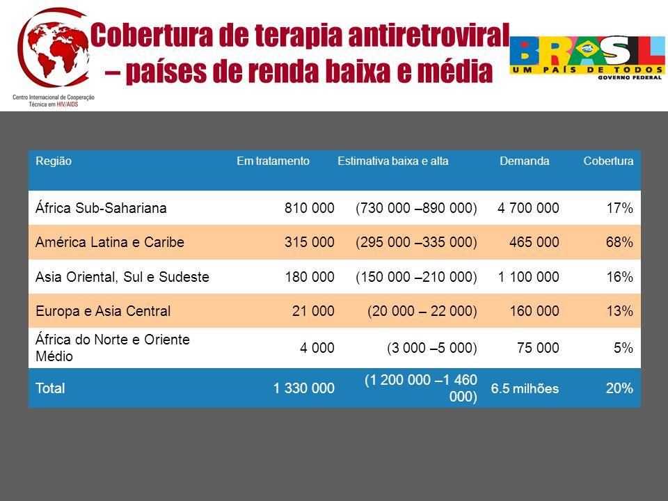 RegiãoEm tratamento Estimativa baixa e altaDemandaCobertura África Sub-Sahariana810 000 (730 000 –890 000)4 700 00017% América Latina e Caribe315 000