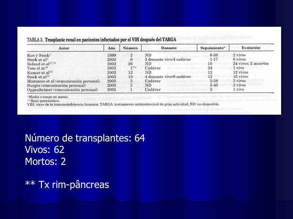 Número de transplantes: 64 Vivos: 62 Mortos: 2 ** Tx rim-pâncreas