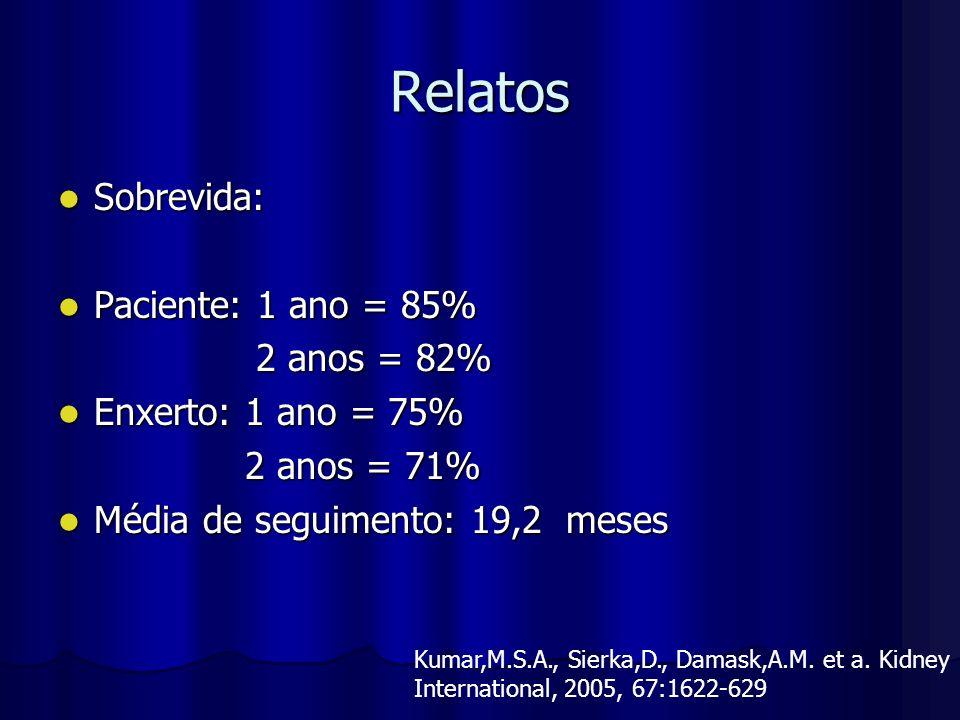 Relatos Sobrevida: Sobrevida: Paciente: 1 ano = 85% Paciente: 1 ano = 85% 2 anos = 82% 2 anos = 82% Enxerto: 1 ano = 75% Enxerto: 1 ano = 75% 2 anos =