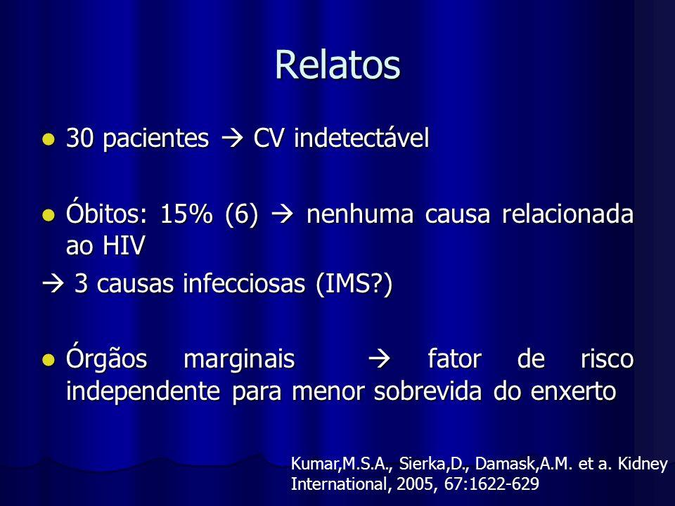 Relatos 30 pacientes CV indetectável 30 pacientes CV indetectável Óbitos: 15% (6) nenhuma causa relacionada ao HIV Óbitos: 15% (6) nenhuma causa relac