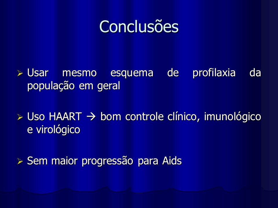 Conclusões Usar mesmo esquema de profilaxia da população em geral Usar mesmo esquema de profilaxia da população em geral Uso HAART bom controle clínic
