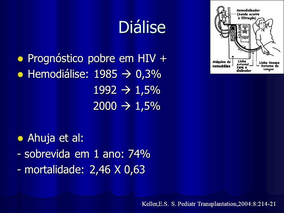 Diálise Prognóstico pobre em HIV + Prognóstico pobre em HIV + Hemodiálise: 1985 0,3% Hemodiálise: 1985 0,3% 1992 1,5% 1992 1,5% 2000 1,5% 2000 1,5% Ah