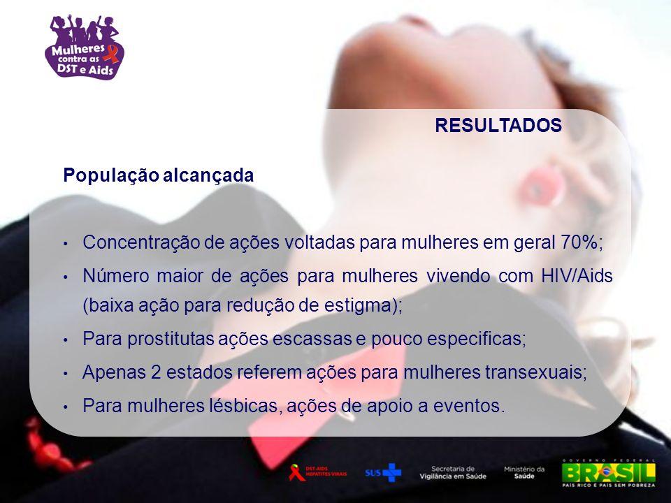 População alcançada Concentração de ações voltadas para mulheres em geral 70%; Número maior de ações para mulheres vivendo com HIV/Aids (baixa ação pa