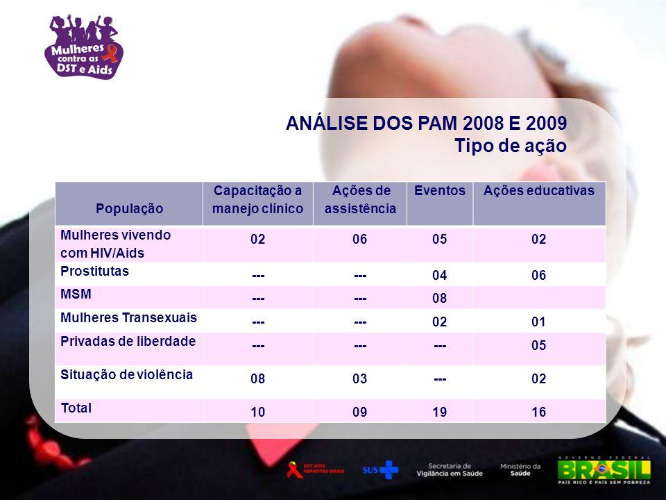 População Capacitação a manejo clínico Ações de assistência EventosAções educativas Mulheres vivendo com HIV/Aids 02060502 Prostitutas --- 0406 MSM --