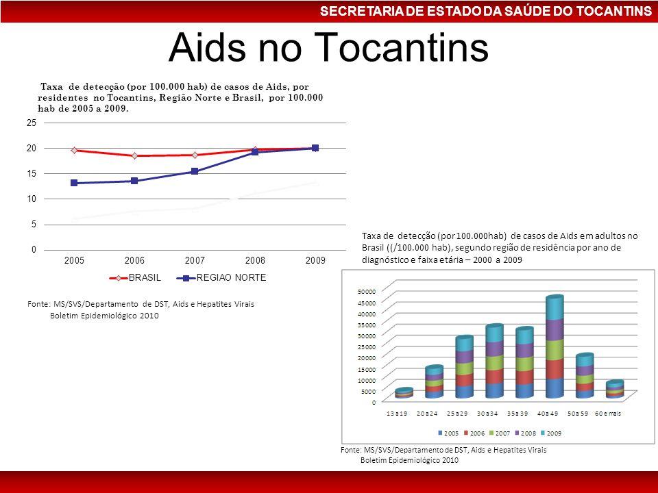 SECRETARIA DE ESTADO DA SAÚDE DO TOCANTINS Aids no Tocantins Taxa de detecção (por 100.000 hab) de casos de Aids, por residentes no Tocantins, Região
