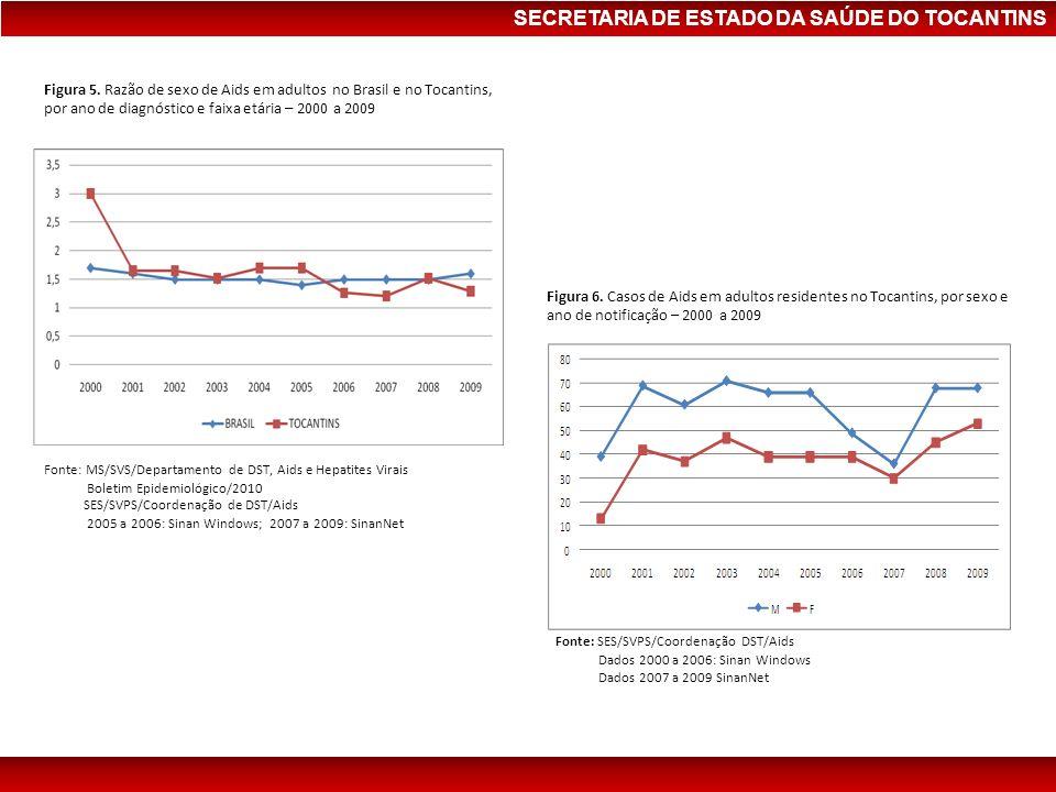 SECRETARIA DE ESTADO DA SAÚDE DO TOCANTINS Figura 5. Razão de sexo de Aids em adultos no Brasil e no Tocantins, por ano de diagnóstico e faixa etária